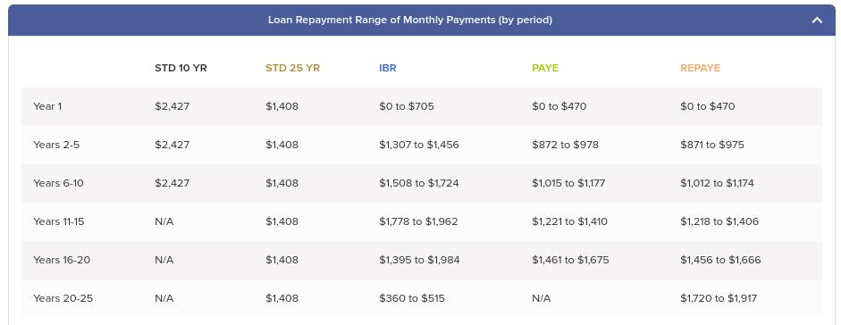 Student Loan Payment Comparison