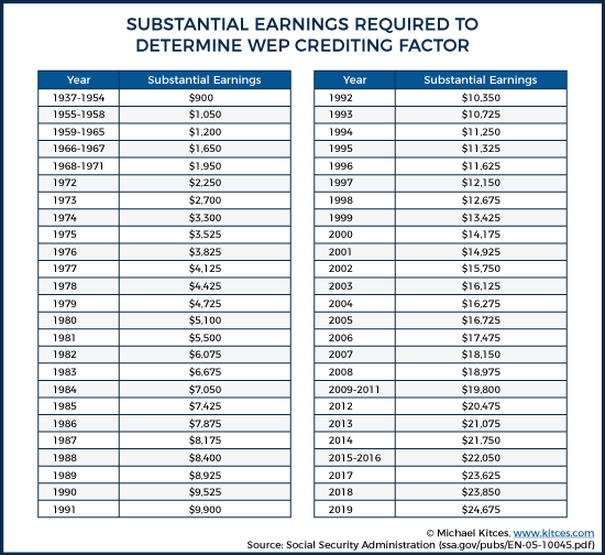 "Table listing the dollar amount that meets the ""substantial earnings"" requirement"