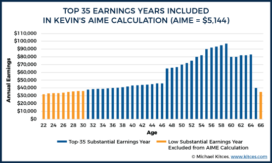 Top 35 Earnings Years Included in Kevin's AIME Calculation (AIME = $5,144)