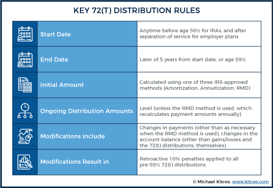 Key 72(t) Distribution Rules