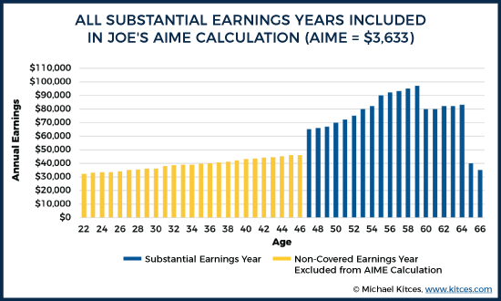 All Substantial Earnings Years Included in Joe's AIME Calculation (AIME = $3,633)