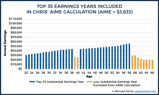Top 35 Earnings Years Included in Chris' AIME Calculation (AIME = $3,633)