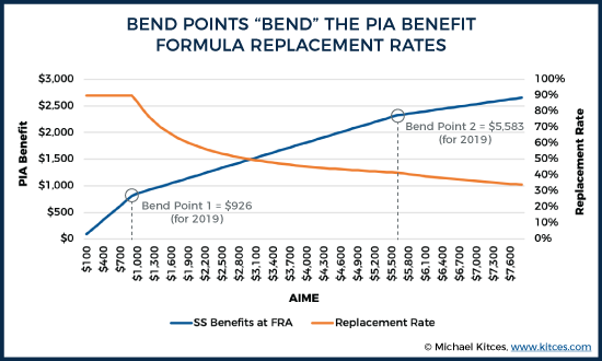 "bend points ""bend"" the pia benefit formula replacement rates"