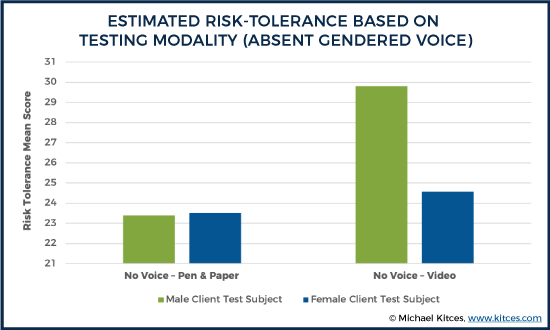 Estimated Risk-Tolerance Based on Testing Modality (Absent Gendered Voice)