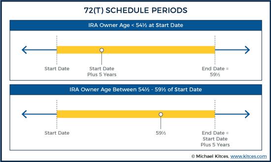 72(t) Schedule Periods