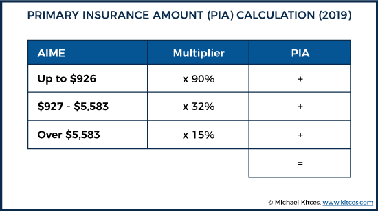 primary insurance amount (pia) calculation (2019)
