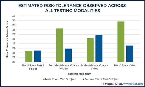 Estimated Risk-Tolerance Observed Across All Testing Modalities