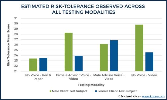 Estimated Risk-Tolerance Observed Across All Testing Modalities