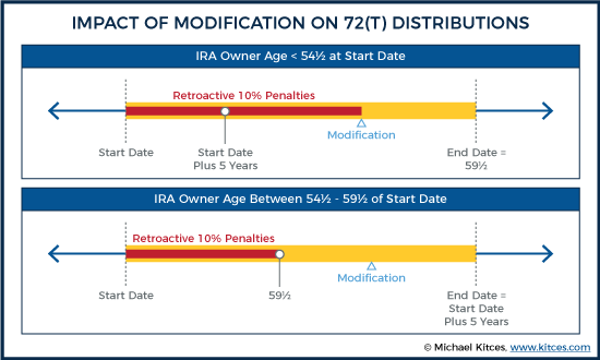 Impact Of Modification On 72(T) Distributions