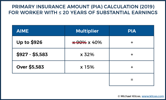 primary insurance amount (pia) calculation (2019) for worker with ≤ 20 years of substantial earnings