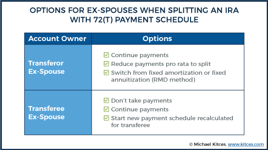 Options For Ex-Spouses When Splitting An Ira With 72(T) Payment Schedule