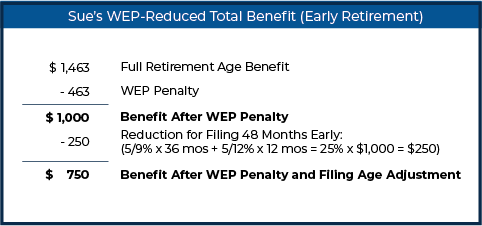 Sue's WEP-Reduced Total Benefit (Early Retirement)