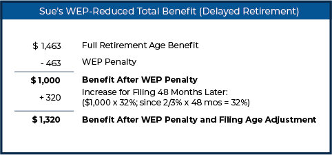Sue's WEP-Reduced Total Benefit (Delayed Retirement)