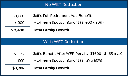 Jeff's Benefits With And Without WEP Reduction