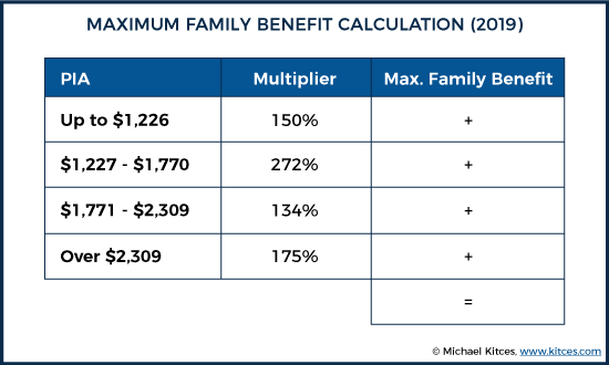 maximum family benefit calculation (2019)
