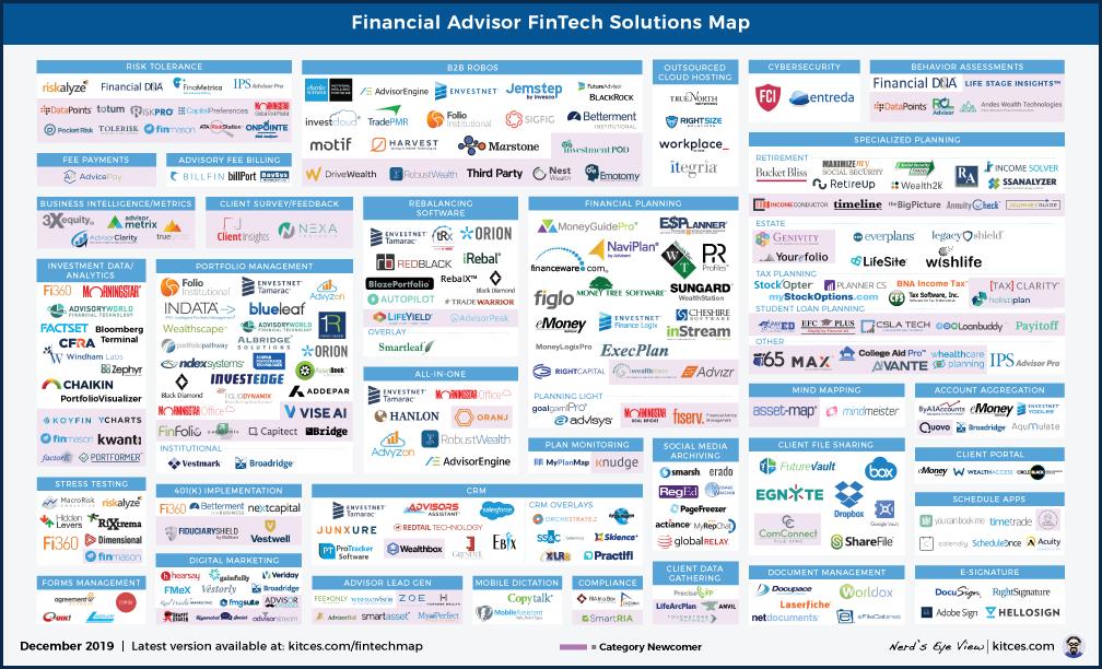 December 2019 Advisor FinTech Map