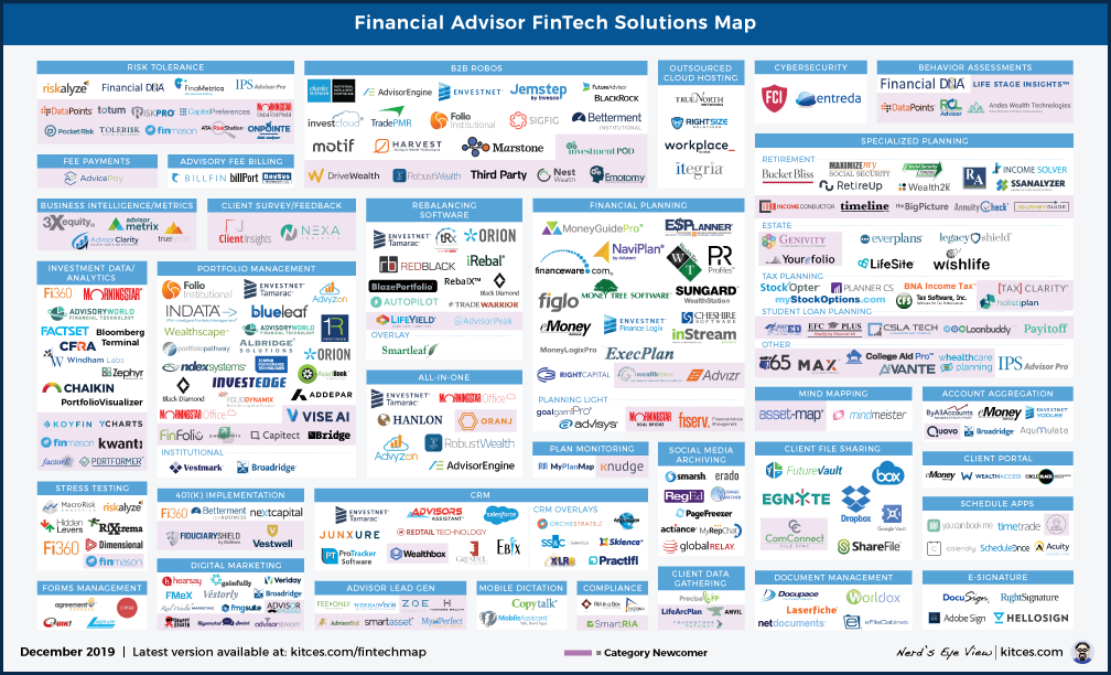 The Latest In Financial Advisor #FinTech (December 2019)