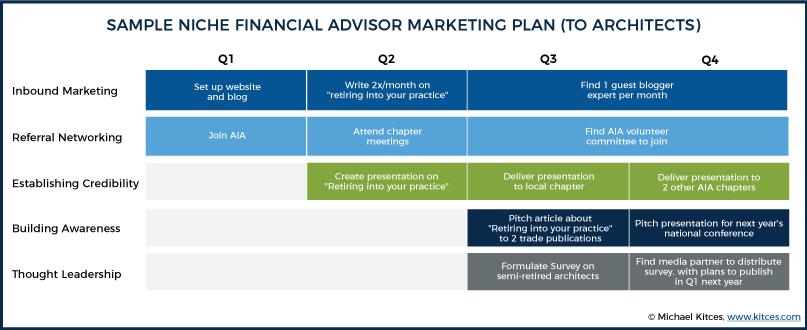 Marketing A Financial Advisor Niche