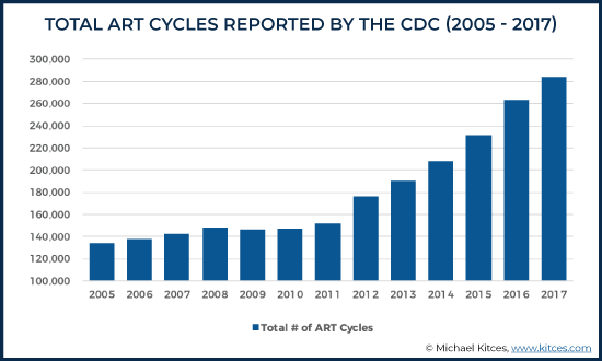 Total ART Cycles Reported by the CDC (2005 - 2017)