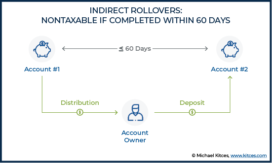 Indirect Rollovers - Nontaxable If Completed Within 60 Days