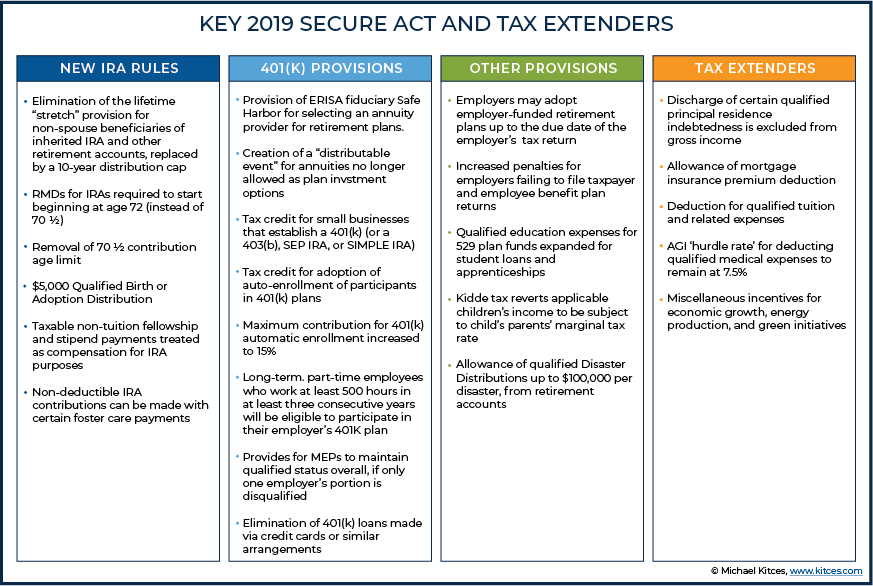KEY 2019 SECURE Act and Tax Extenders