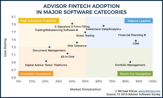Advisor FinTech Adoption In Major Software Categories