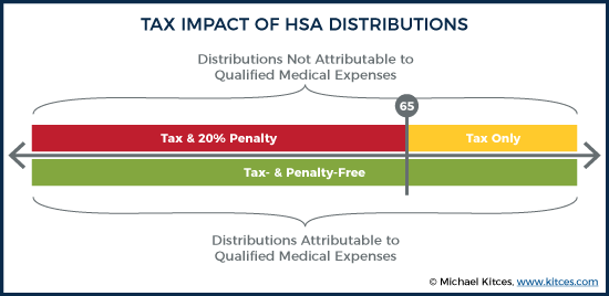 Tax impact of HSA distributions