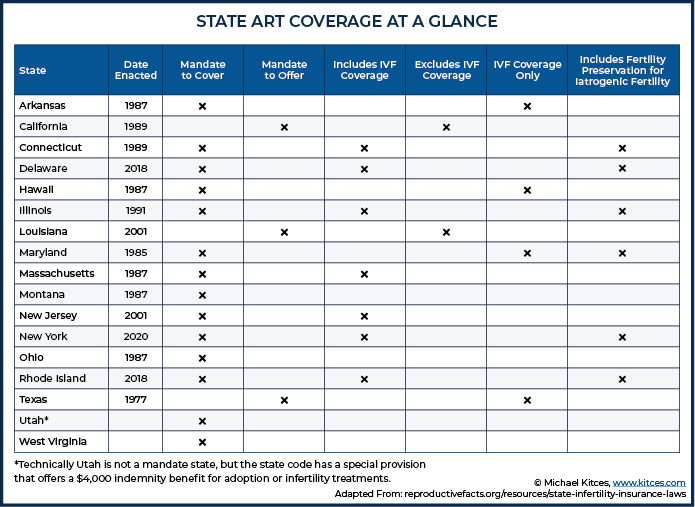 State art coverage at a glance