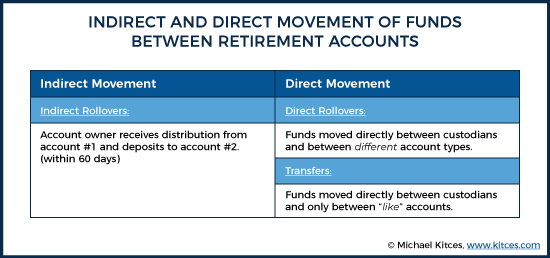 Indirect And Direct Movement Of Funds Between Retirement Accounts