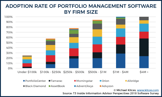 Adoption Rate Of Portfolio Management Software By Firm Size