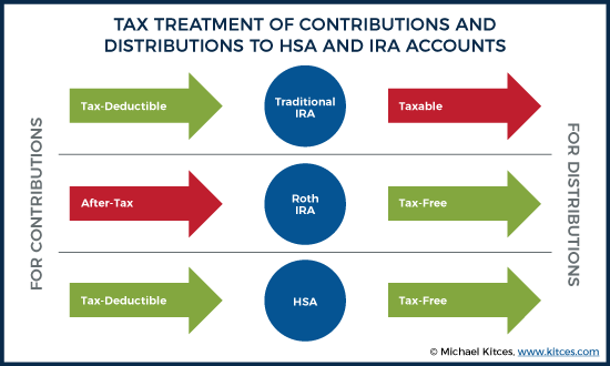tax treatment of contributions and distributions to HSA and IRA accounts