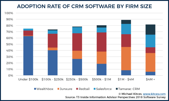Adoption Rate Of CRM Software By Firm Size
