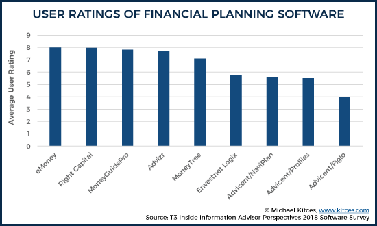 User Ratings Of Financial Planning Software