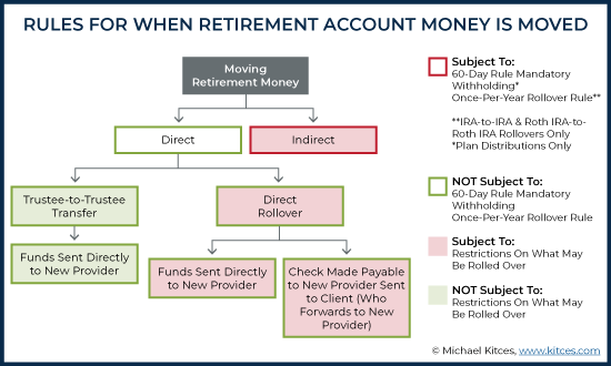 Rules For When Retirement Account Money Is Moved