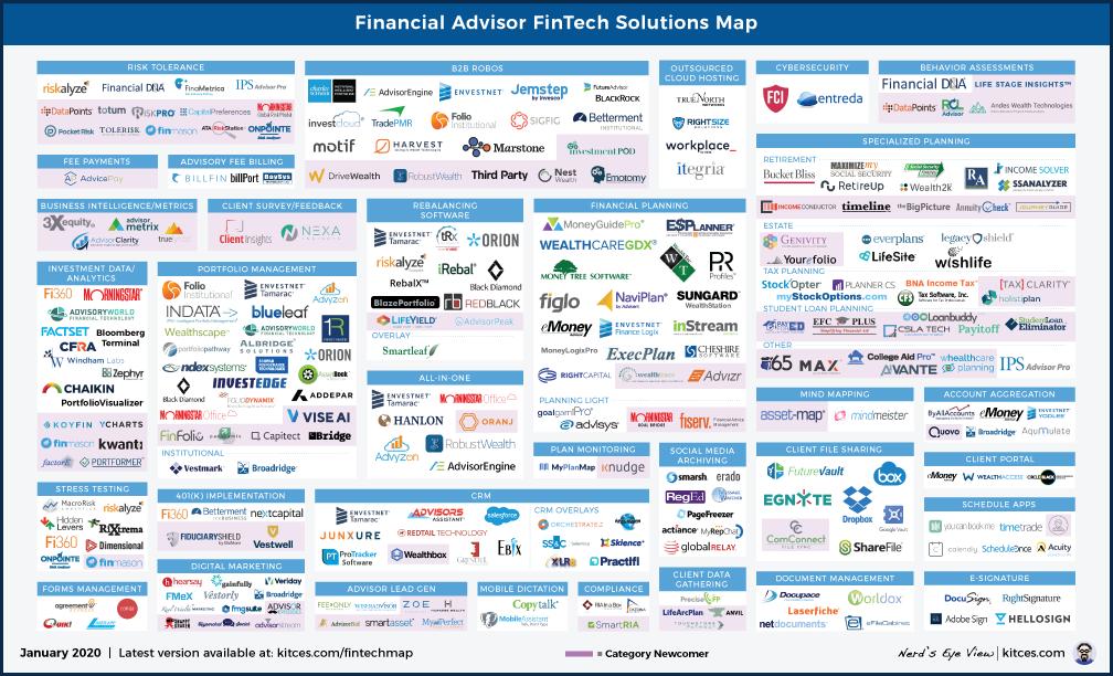 Advisor FinTech Landscape January 2020