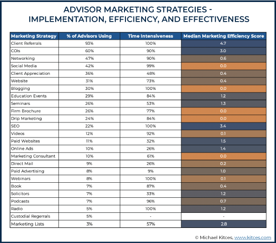 Advisor Marketing Strategies - Implementation, Efficiency, And Effectiveness