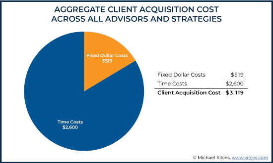 Aggregate Client Acquisition Cost Across All Advisors And Strategies