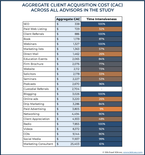 Aggregate Client Acquisition Cost (CAC) Across All Advisors In The Study
