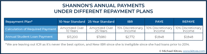 Annual Payments Under Different Repayment Plans Example 3