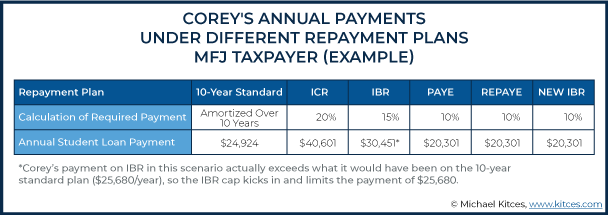 Annual Payments Under Different Repayment Plans MFJ Taxpayer Example 2