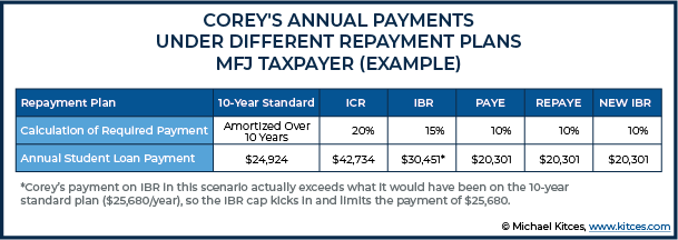 Annual Payments Under Different Repayment Plans MFJ Taxpayer For Example 2