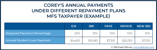 Annual Payments Under Different Repayment Plans MFS Taxpayer Example 2