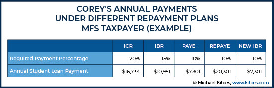 Annual Payments Under Different Repayment Plans MFS Taxpayer For Example 2