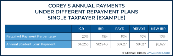Annual Payments Under Different Repayment Plans Single Taxpayer Example 2
