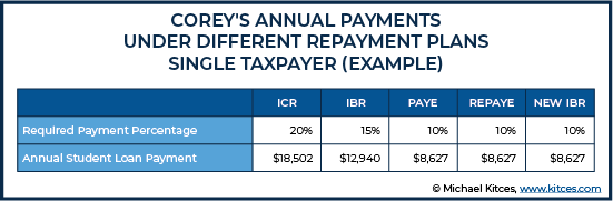Annual Payments Under Different Repayment Plans Single Taxpayer For Example 2