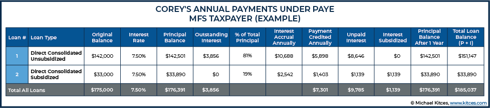 Annual Payments Under PAYE MFS Taxpayer Example 2