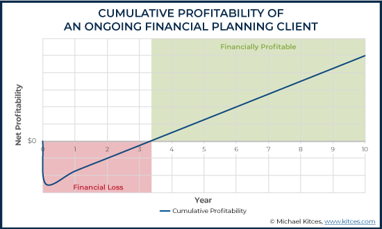 Cumulative Profitability Of An Ongoing Financial Planning Client