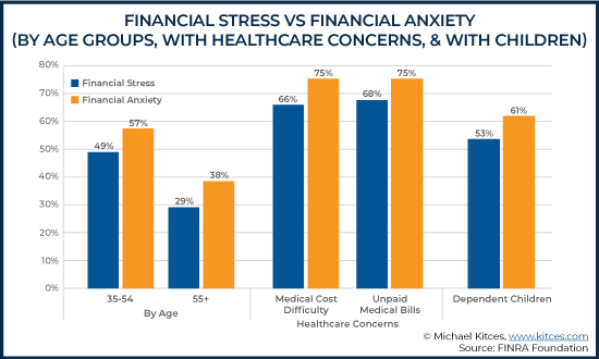 Financial Stress Vs Financial Anxiety - By Age Groups With Healthcare Concerns & With Children