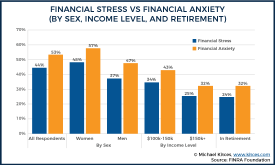 Financial Stress Vs Financial Anxiety - By Sex Income Level And Retirement