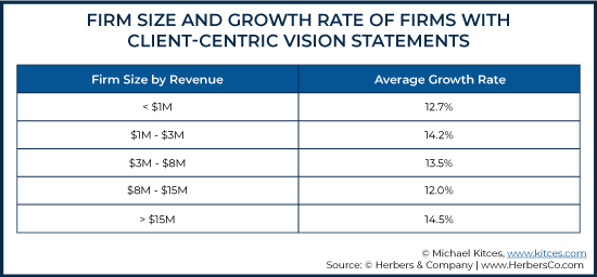 Firm Size and Growth Rate of Firms With Client-Centric Vision Statements